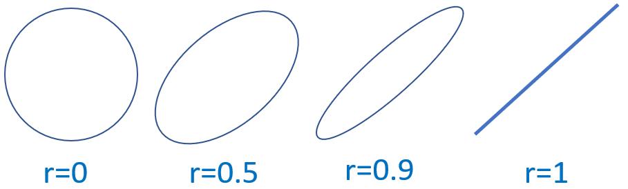 相関係数と楕円の関係
