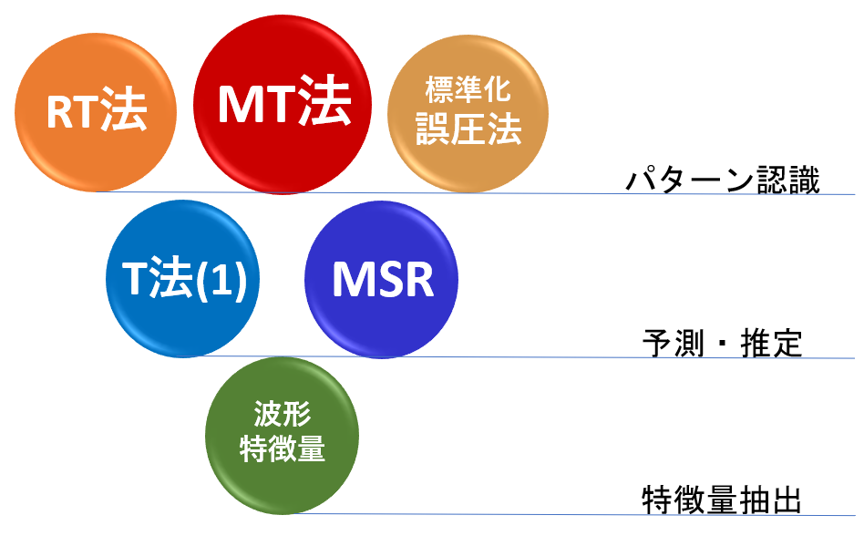 MTシステム