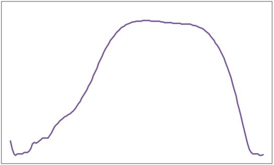 ATSP対象波形