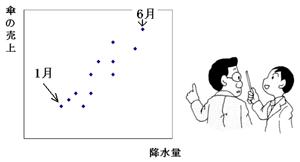 降水量と傘の売上グラフ