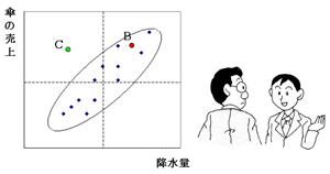 点Bと点Cの距離