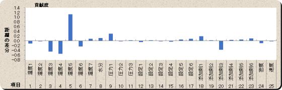 T法(1)の診断結果グラフ