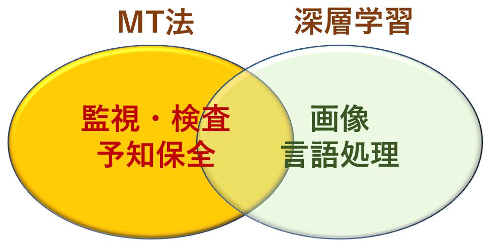 MT法と深層学習の得意分野