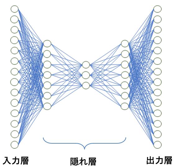 オートエンコーダ構造図