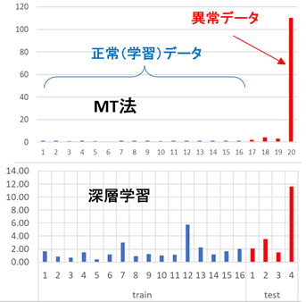 MT法と深層学習の距離結果比較