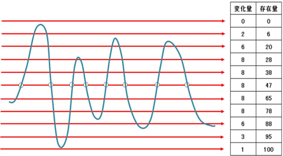 波形パターンの特徴量