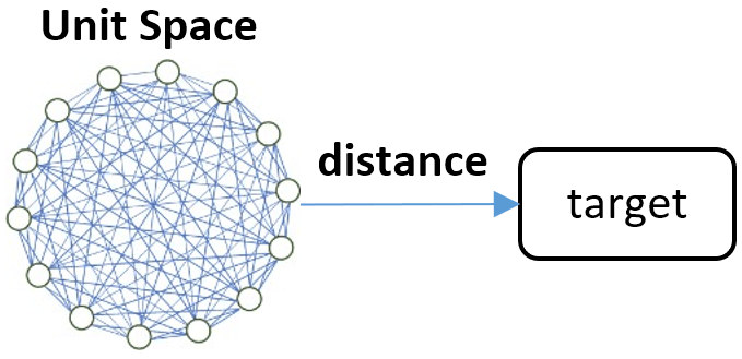 distance to the target