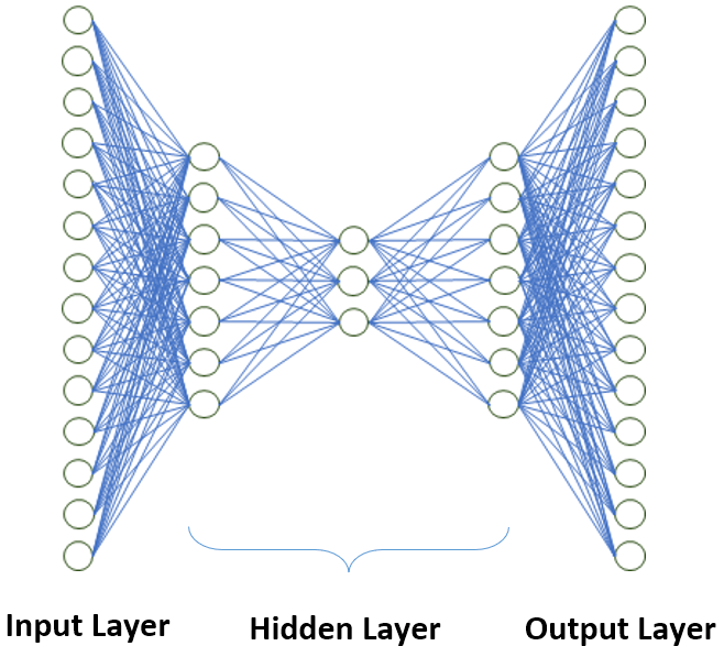 structure of Deep Learning